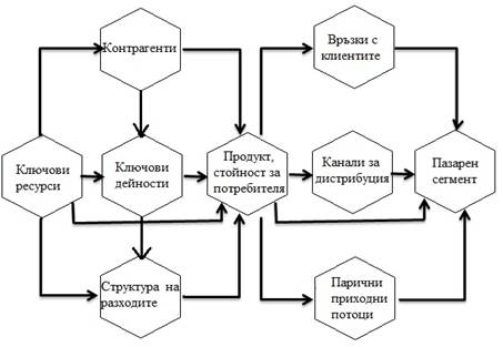 Description: Description: схема бизнес план
