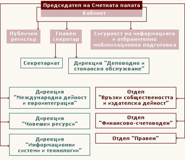 Администрация на Сметната палата - органиграма